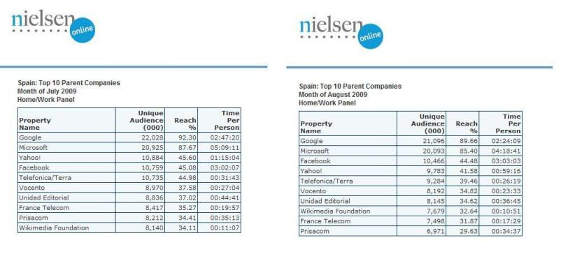 Top10 Parent Companies de Nielsen