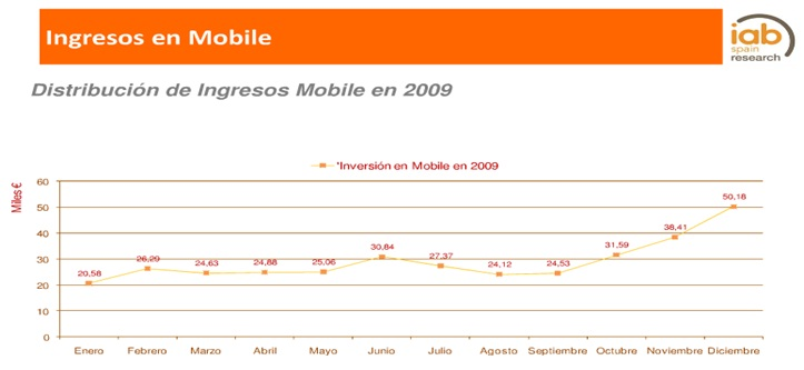 Inversion en Mobile Marketing