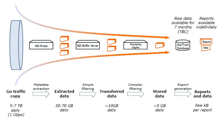 GFK Data Reduction Process