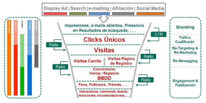 Digital Strategy - Funnel Comportamental.jpg