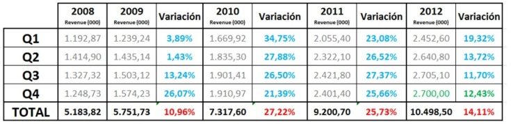 e-commerce en España en 2012